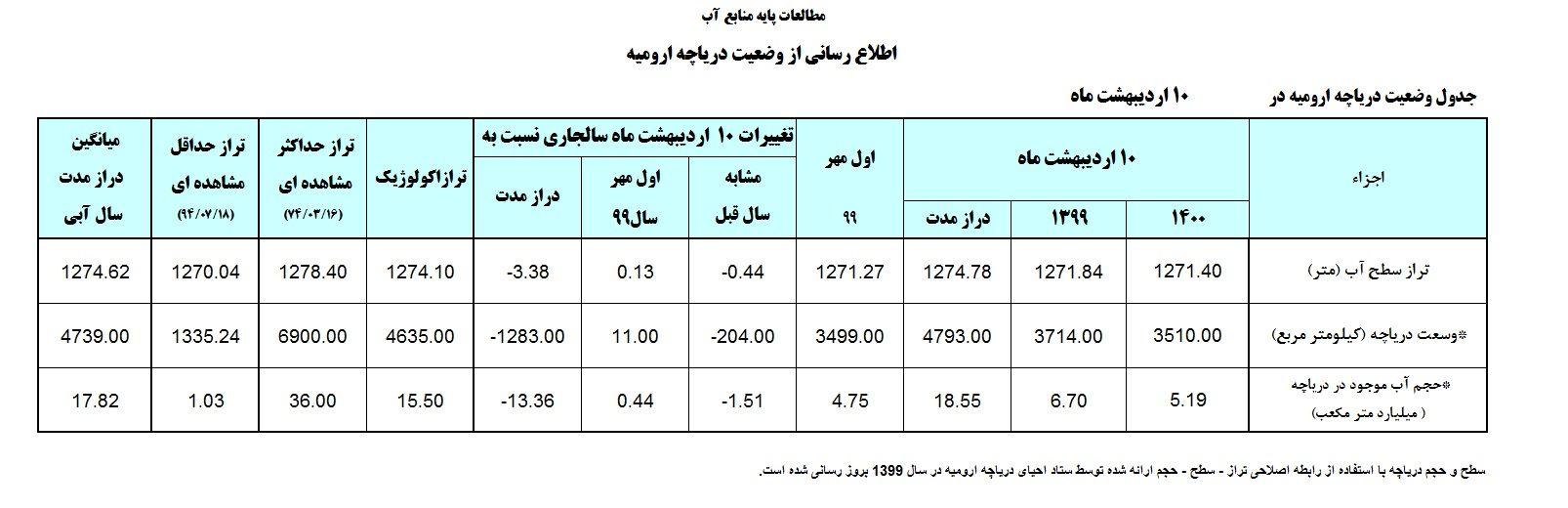 کاهش حجم آب دریاچه ارومیه  در پی کاهش بارندگیها